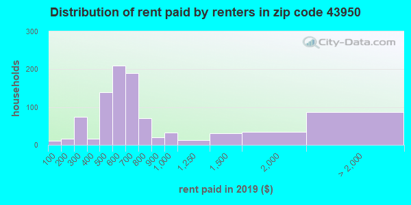 43950 rent paid by renters