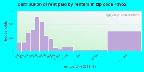 Rent paid by renters in 2015 in zip code 43952