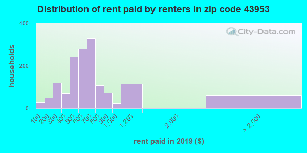 43953 rent paid by renters