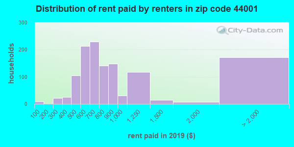 44001 rent paid by renters