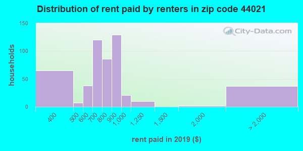 44021 rent paid by renters
