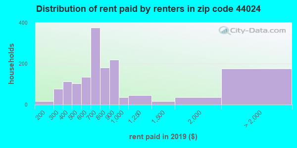 44024 rent paid by renters