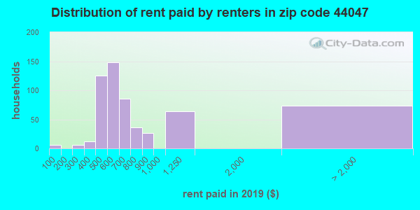 Rent paid by renters in 2016 in zip code 44047