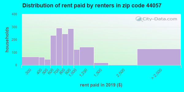 44057 rent paid by renters
