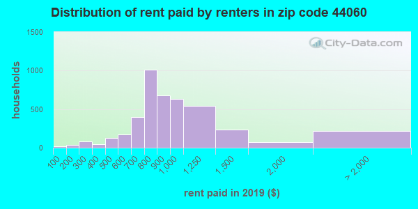 44060 rent paid by renters