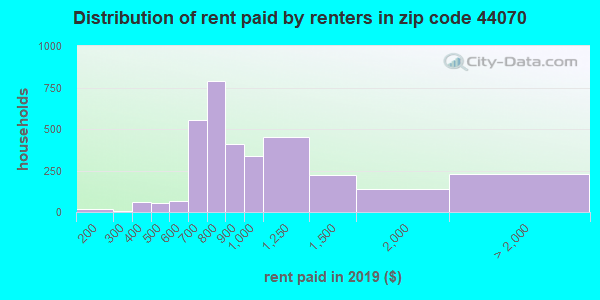 44070 rent paid by renters