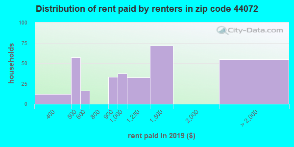 44072 rent paid by renters