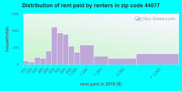 44077 rent paid by renters