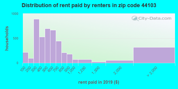 44103 rent paid by renters