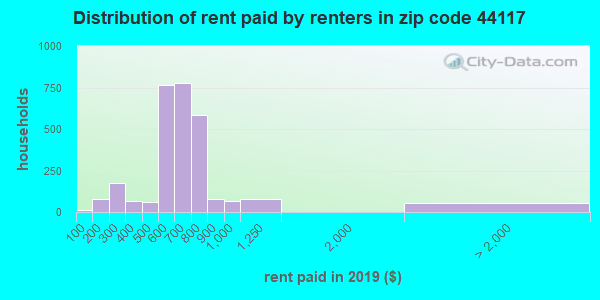 44117 rent paid by renters