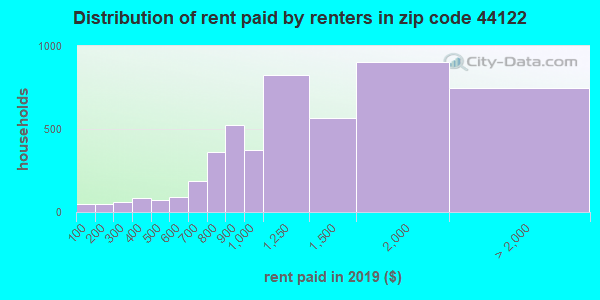 44122 rent paid by renters