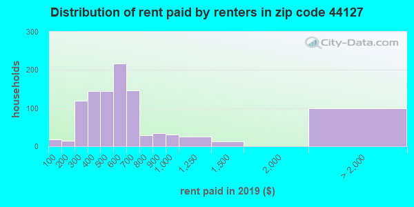 44127 rent paid by renters