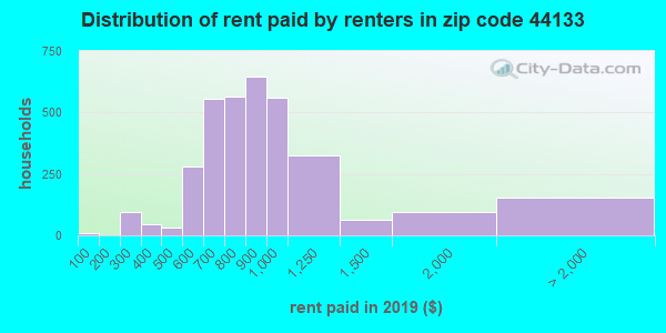 44133 rent paid by renters