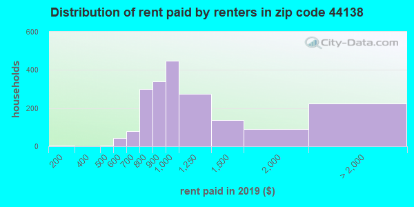 44138 rent paid by renters