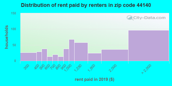 44140 rent paid by renters