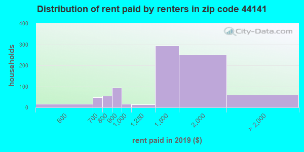 44141 rent paid by renters