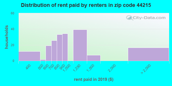 Rent paid by renters in 2013 in zip code 44215
