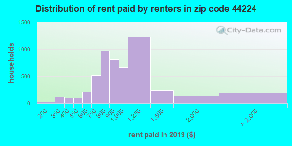 44224 rent paid by renters