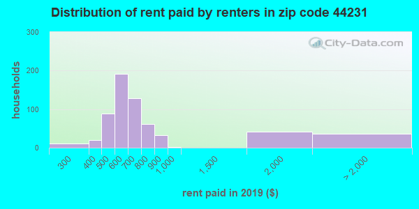 44231 rent paid by renters
