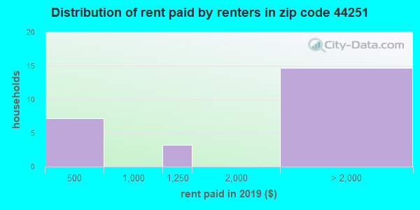 44251 rent paid by renters