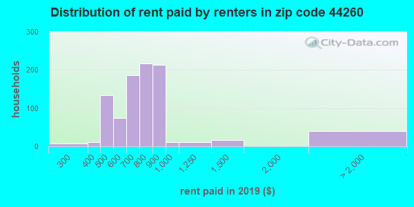 44260 rent paid by renters