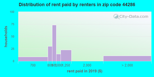 44286 rent paid by renters