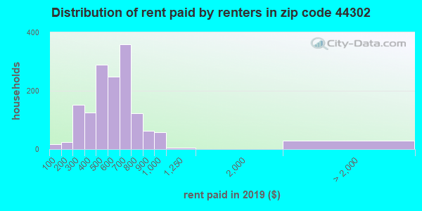 44302 rent paid by renters