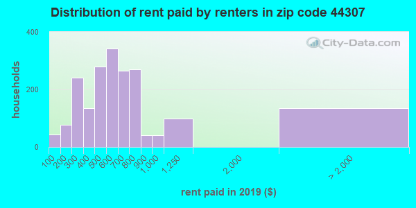 44307 rent paid by renters