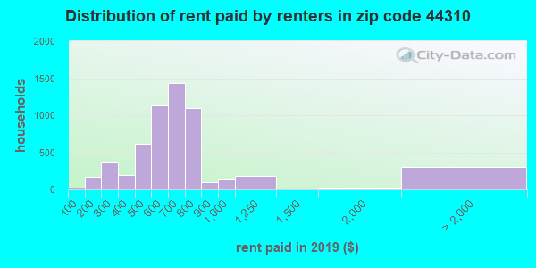 44310 rent paid by renters