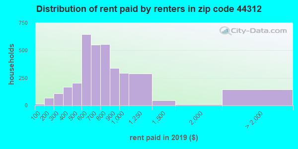 44312 rent paid by renters