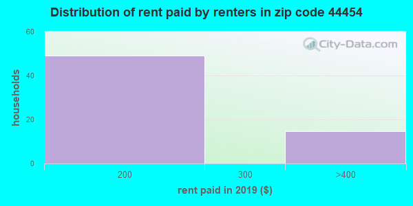44454 rent paid by renters