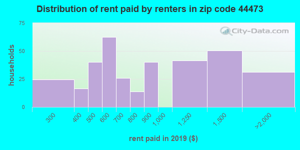44473 rent paid by renters
