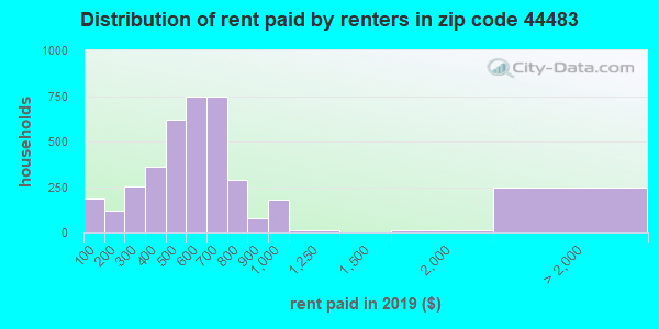 44483 rent paid by renters
