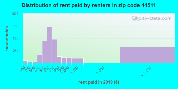 44511 rent paid by renters
