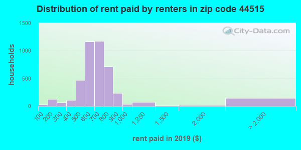 44515 rent paid by renters