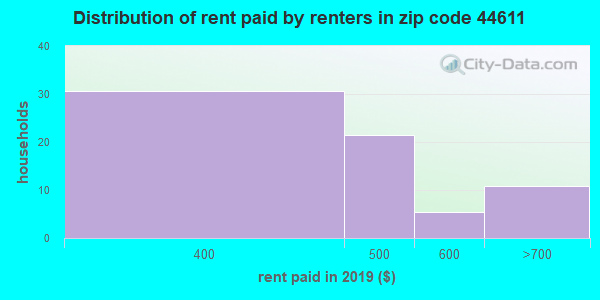 44611 rent paid by renters