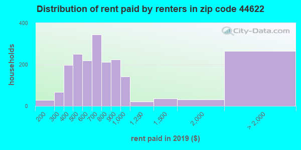44622 rent paid by renters