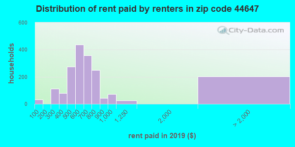 44647 rent paid by renters