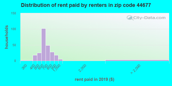 44677 rent paid by renters