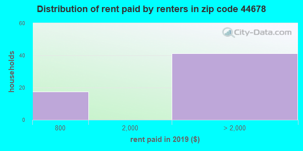 44678 rent paid by renters