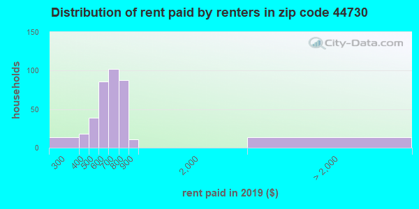 44730 rent paid by renters