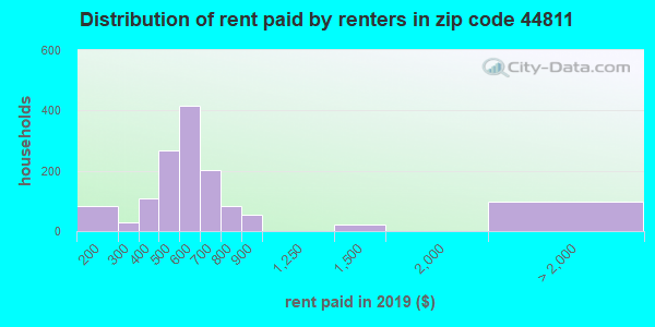 44811 rent paid by renters