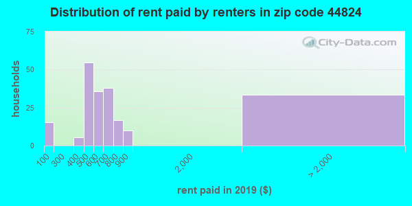 44824 rent paid by renters