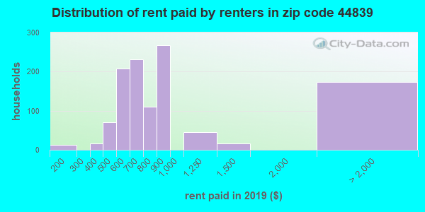 44839 rent paid by renters