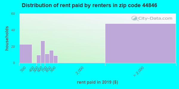 44846 rent paid by renters