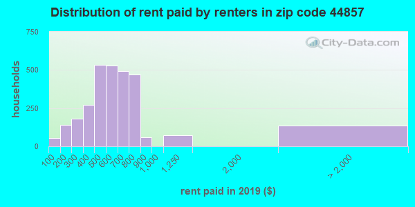 44857 rent paid by renters