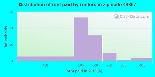 Rent paid by renters in 2013 in zip code 44867
