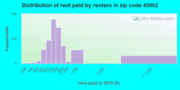 45002 rent paid by renters