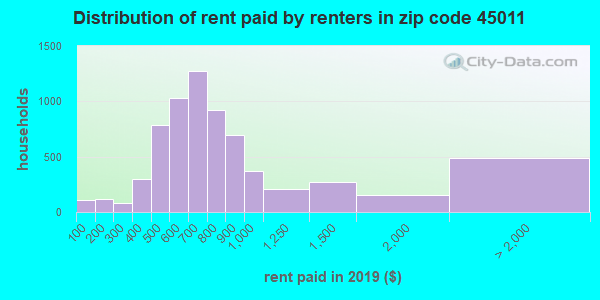 45011 rent paid by renters