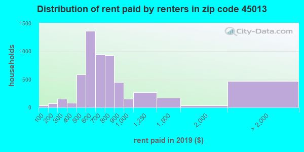 45013 rent paid by renters